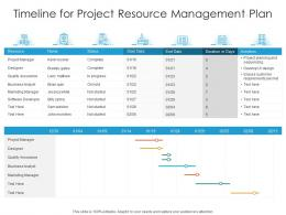 Timeline For Project Resource Management Plan