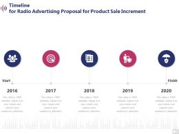 Timeline For Radio Advertising Proposal For Product Sale Increment Ppt Presentation Summary