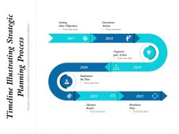 Timeline Illustrating Strategic Planning Process