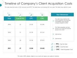 Timeline Of Companys Client Acquisition Costs Client Acquisition Costing For Acquiring Ppt Clipart