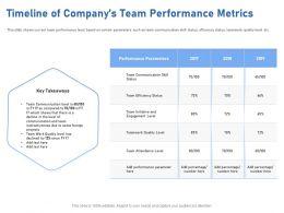 Timeline Of Companys Team Performance Metrics Declined Ppt Powerpoint Presentation Styles Grid