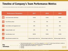 Timeline Of Companys Team Performance Metrics M1012 Ppt Powerpoint Presentation Icon Tips