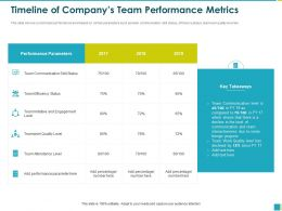 Timeline Of Companys Team Performance Metrics Percentage Ppt Powerpoint Presentation File Layout