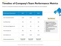 Timeline Of Companys Team Performance Metrics Since FY Ppt Powerpoint Presentation Inspiration