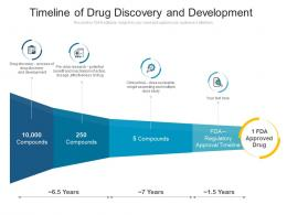 Timeline Of Drug Discovery And Development