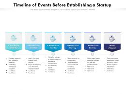 Timeline Of Events Before Establishing A Startup