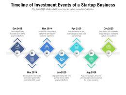 Timeline Of Investment Events Of A Startup Business