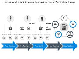 Timeline Of Omni Channel Marketing Powerpoint Slide Rules