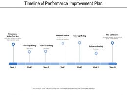 Timeline Of Performance Improvement Plan