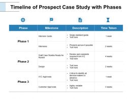 Timeline Of Prospect Case Study With Phases Gears Ppt Powerpoint Slides