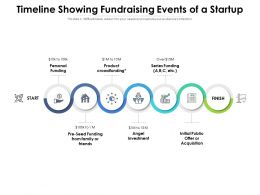 Timeline Showing Fundraising Events Of A Startup