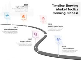 Timeline Showing Market Tactics Planning Process