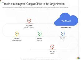 Timeline To Integrate Google Cloud In The Organization Google Cloud IT Ppt Pictures