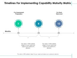 Timelines For Implementing Capability Maturity Matrix Assessment Ppt Powerpoint Portrait