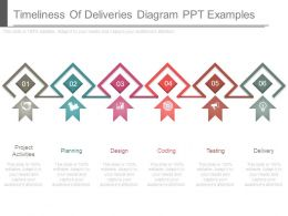 Timeliness Of Deliveries Diagram Ppt Examples