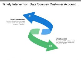 Timely Intervention Data Sources Customer Account Data Server Logs