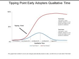 Tipping Point Early Adopters Qualitative Time