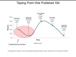 Tipping Point Viral Published Old
