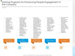 Tools And Recommendations For Increasing People Engagement Powerpoint Presentation Slides