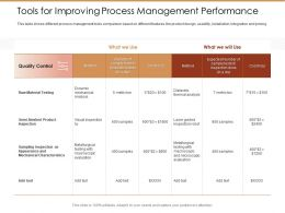 Tools For Improving Process Management Performance Control Ppt Portfolio Deck