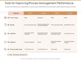 Tools For Improving Process Management Performance Ppt Styles