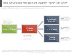 Tools Of Strategic Management Diagram Powerpoint Show