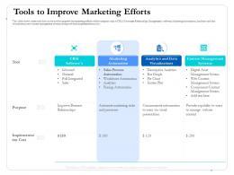 Tools To Improve Marketing Efforts Digital Ppt Microsoft