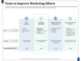 Tools To Improve Marketing Efforts Sales Process Automation Ppt Information