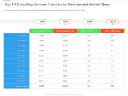 Top 10 Consulting Services Providers By Revenue And Market Share Inefficient Business