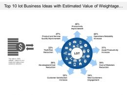 Top 10 Iot Business Ideas With Estimated Value Of Weightage In Percent