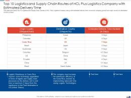Top 10 Logistics And Supply Strategies Create Good Proposition Logistic Company Ppt Ideas