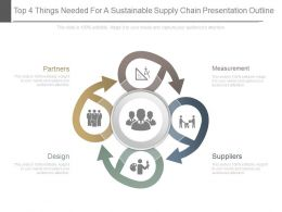 Top 4 Things Needed For A Sustainable Supply Chain Presentation Outline