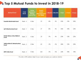 Top 5 Mutual Funds To Invest In Ppt Powerpoint Presentation File Background Image