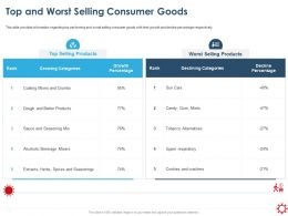 Top And Worst Selling Consumer Goods Categories Ppt Presentation Layouts
