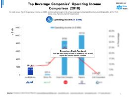 Top Beverage Companies Operating Income Comparison 2018