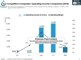 Top Competitors Companies Operating Income Comparison 2018