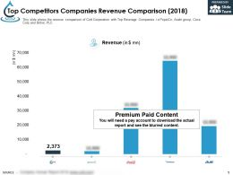 Top Competitors Companies Revenue Comparison 2018