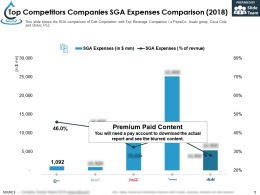 Top Competitors Companies SGA Expenses Comparison 2018