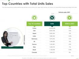 Top Countries With Total Units Sales Routes To Inorganic Growth Ppt Introduction