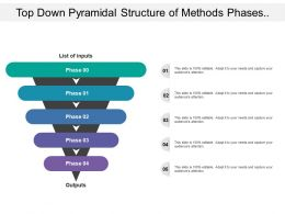 Top Down Pyramidal Structure Of Methods Phases Process In Cyclic Structure