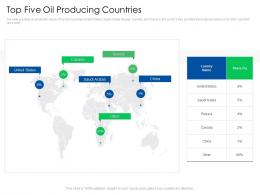 Top Five Oil Producing Countries Global Energy Outlook Challenges Recommendations