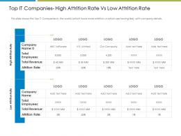 Top It Companies Increase Employee Churn Rate It Industry Ppt Slides Example
