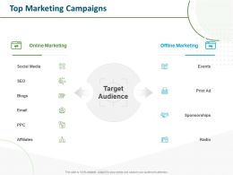Top Marketing Campaigns Target Audience Ppt Powerpoint Presentation Pictures