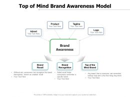 Top Of Mind Brand Awareness Model