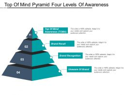 Top Of Mind Pyramid Four Levels Of Awareness
