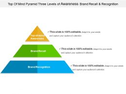 Top Of Mind Pyramid Three Levels Of Awareness Brand Recall And Recognition