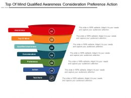 Top Of Mind Qualified Awareness Consideration Preference Action