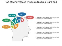 Top Of Mind Various Products Clothing Car Food