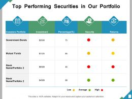 Top Performing Securities In Our Portfolio Ppt Powerpoint Presentation File Elements