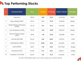 Top Performing Stocks Ppt Powerpoint Presentation File Designs